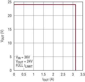 Current Limit 24V