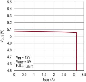 Figura 4. La curva V-I dell'alimentatore mostra una regolazione del carico < 50 mV da 0 a 3 A, con riduzione drastica oltre 3,1 A.
