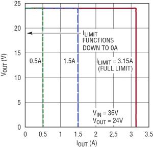 Figura 5. Il limite regolabile di corrente sposta il punto di caduta della Figura 4 a qualsiasi valore, da 3,1 A sino a 0,0 A.