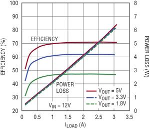 Figura 7. Efficienza e perdita di potenza dell'alimentatore da banco DC per le varie condizioni d'ingresso e di uscita.