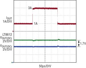 Figura 8. La risposta al transitorio con uscita a 5 V, da 1 a 3 A mostra (a) un basso ripple di uscita, e (b) che l'uscita dell'LT8612 segue VOUT dell'LT3081 durante un transitorio.