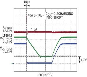 Figura 9. Un transitorio a sovraccarico(a), e un transitorio a cortocircuito(b) con uscita a 5 V sono ben tollerati dall'alimentatore.